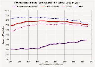 School Enrollment 20 to 24 years