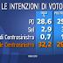 Porta a Porta l'ultimo sondaggio elettorale Ispo