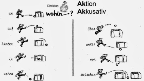 Deutsch bitte grammatik die wechselpr positionen for Dativ akkusativ prapositionen