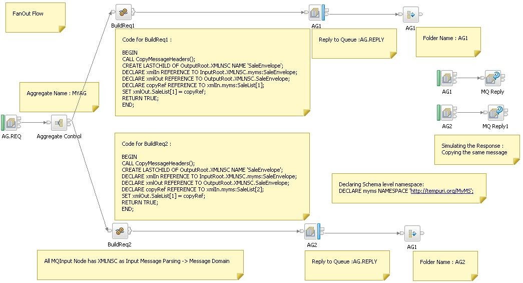 webservice scenario in wmb v7 0 Message broker processing scenarios  soap gateway functionality for wsdl- less, policy based processing in large web service networks  edition v70.