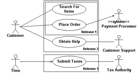 Anizah caesar activity diagram ccuart Images