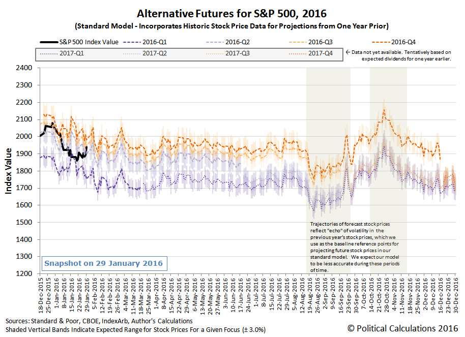 Alternative Futures - SP 500 - 2016 - Standard Model - Snapshot on 29 January 2016