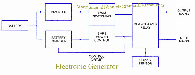 Single line ups system diagrams srpnet ups uninterruptable power supplies all about electronics rh umar allaboutelectronics blogspot com 3 phase ups wiring diagram single line electrical diagram cheapraybanclubmaster Gallery