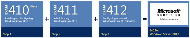 MCSA: Windows Server 2012