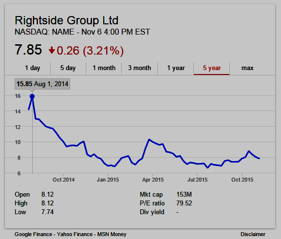 Rightside (NASDAQ: NAME) Stock Chart