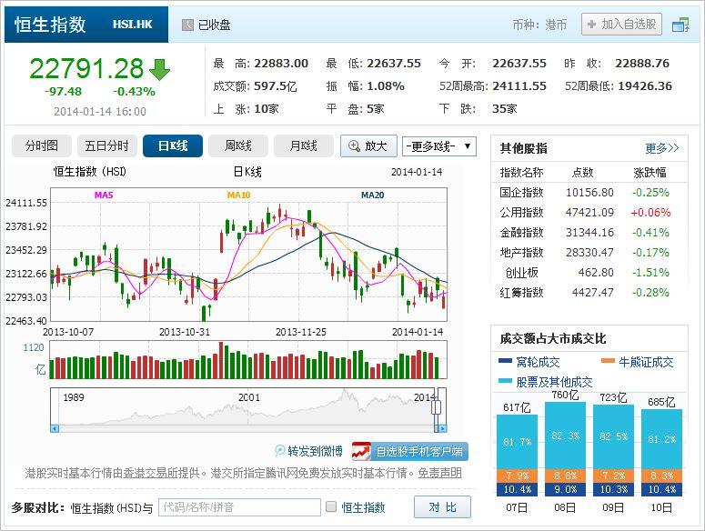 中国株コバンザメ投資 香港ハンセン指数20140114