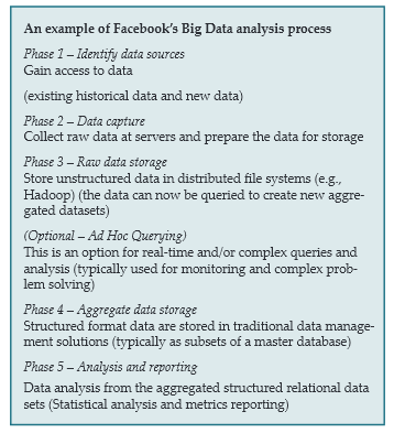 facebook data analysis process
