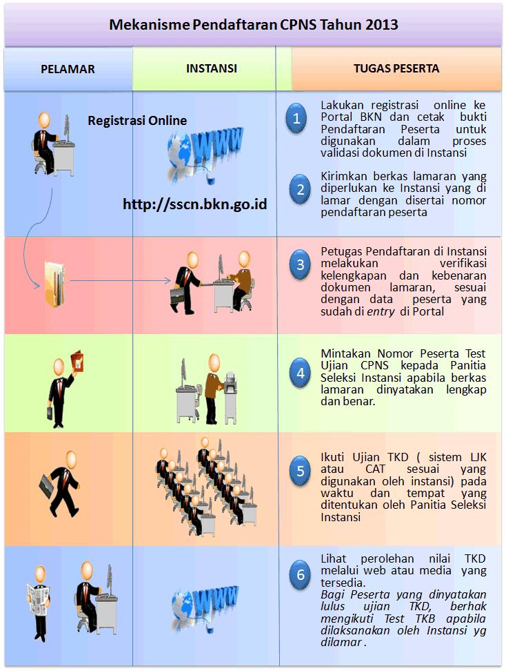 Cara Mudah Mendaftar Cpns Online 2013 Pusat Informasi Pendidikan