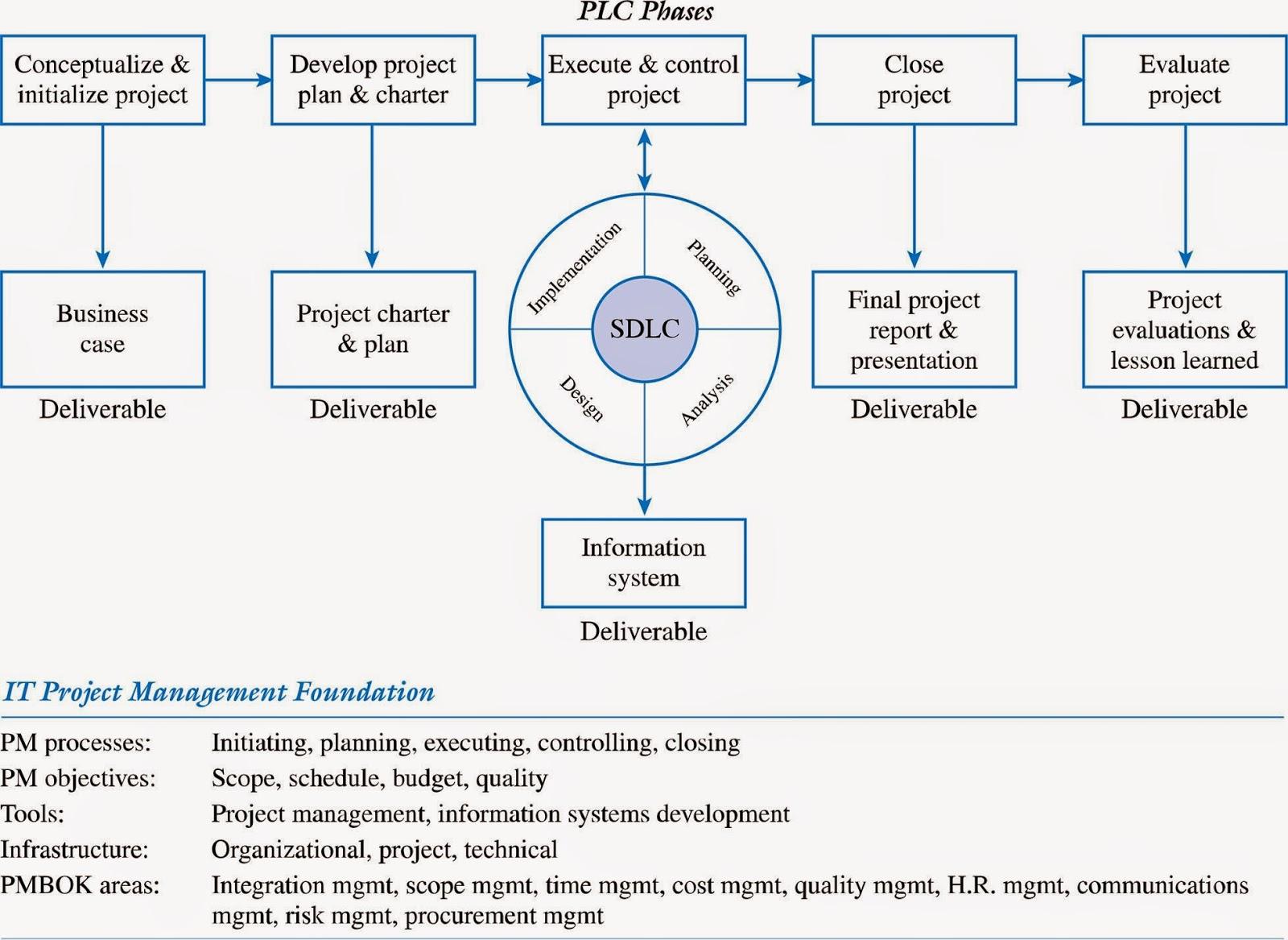 IT Project Methodology