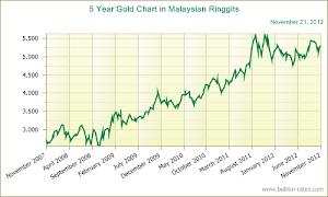 Trend pergerakan emas (2007 - 2012)
