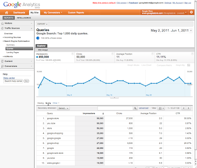 Analytics & Webmaster Tools