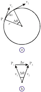 Vektor kecepatan sebuah benda untuk selang waktu yang sangat kecil, perubahan kecepatan Δv hampir tegak lurus pada v dan mengarah ke pusat lingkaran.