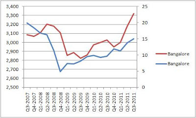 2007 to 2011 Bangalore Property Price vs Sales - Authentic Data
