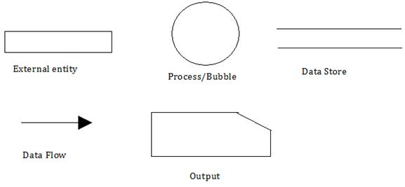 system analysis  u0026 design  chapter 6