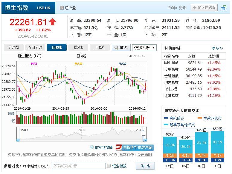 中国株コバンザメ投資 香港ハンセン指数20140512