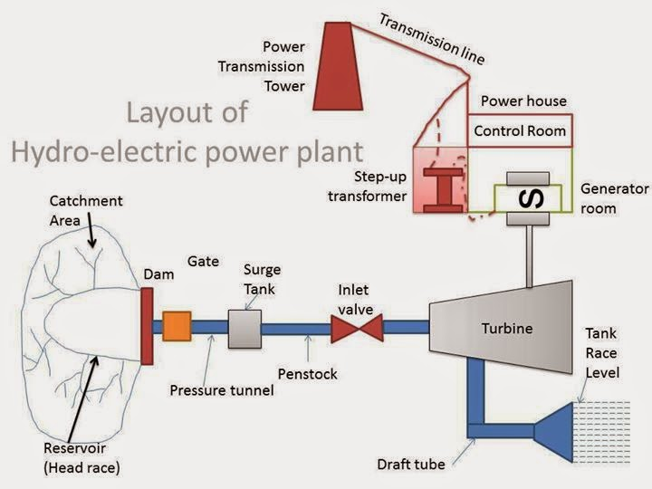 Lay out of HydroElectric power plant