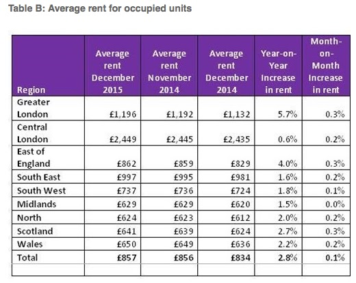 countrywide rent index 2015 existing tenancies