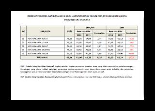 Daftar Indeks Integritas Rata-Rata UN ( Ujian Nasional ) Tahun 2015