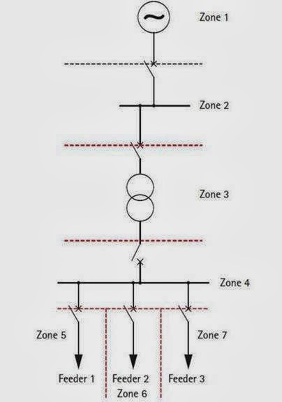 zones of power system protection