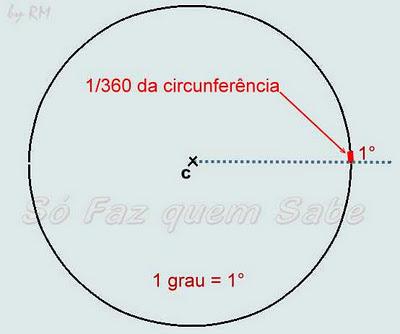 Circunferência dividida em 360 partes iguais.Cada uma dessas partes levou o nome de um grau (1°)