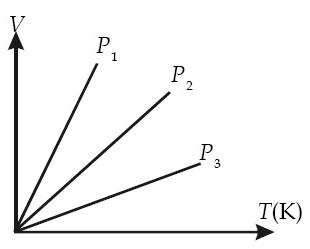 Grafik hubungan V–T.