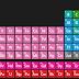 Sétimo período completo - Tabela Periódica