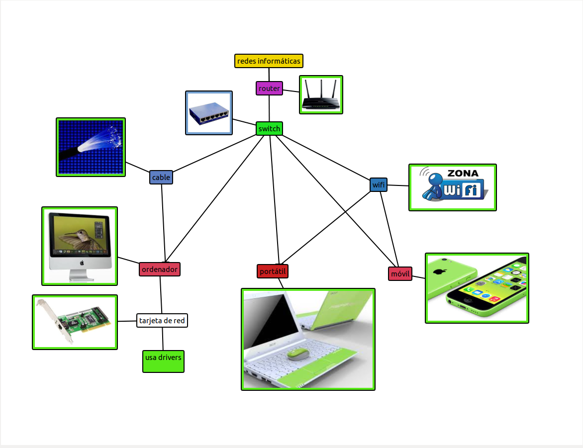 35 mapa conceptual sobre redes inform ticas ii ismael for Elementos de hardware