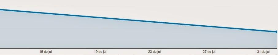 Gráfico de Visualizações de Página