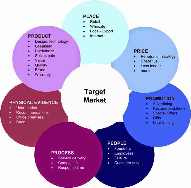 Dr Warta 235 Contoh Judul Skripsi Manajemen Pemasaran Terbaru