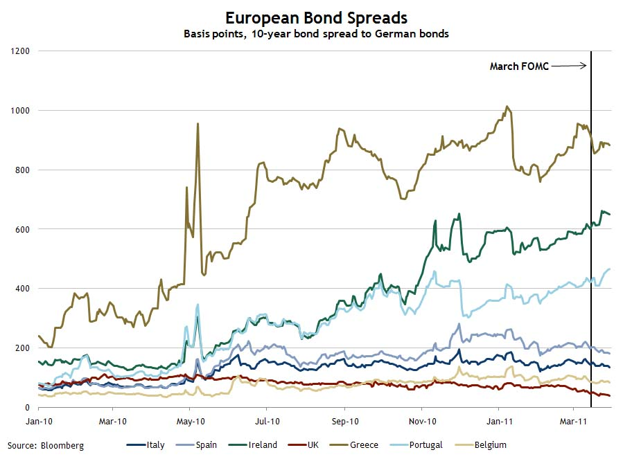 European Bond Spreads March 30, 2011