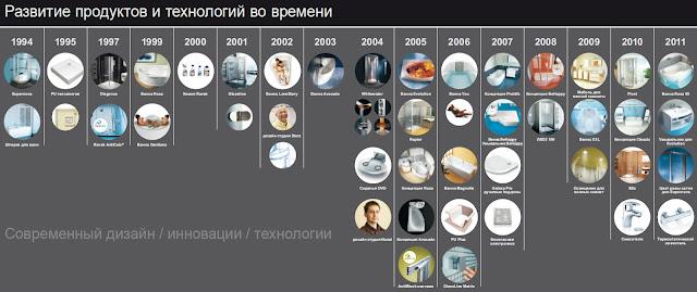 Развитие Ravak, технологий и сантехники