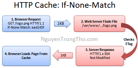 HTTP Cache - Etag, if-not-match