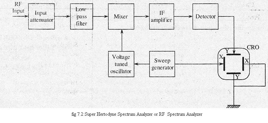 electronics notes   spectrum analyzer