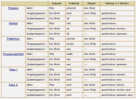 Времена в немецком языке примеры