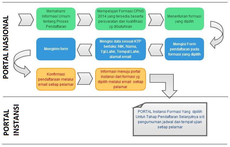Mekanisme dan Alur Pendaftaran CPNS 2014