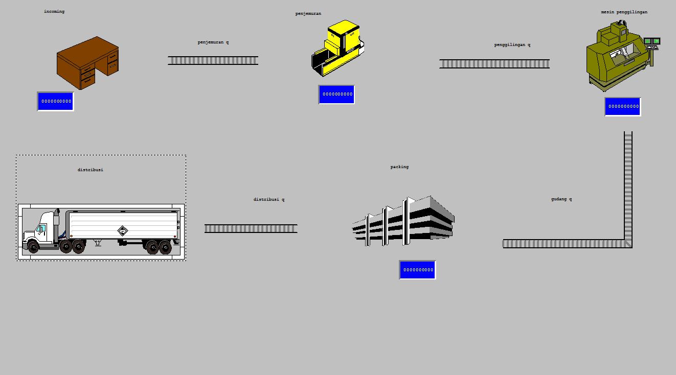 Simulasi menggunakan promodel kasus proses pengolahan kopi pada postingan kali ini akan dibuat simulasi mengenai proses pengolahan kopi dengan menggunakan aplikasi promodel dan untuk simulasinya menggunakan ccuart Gallery
