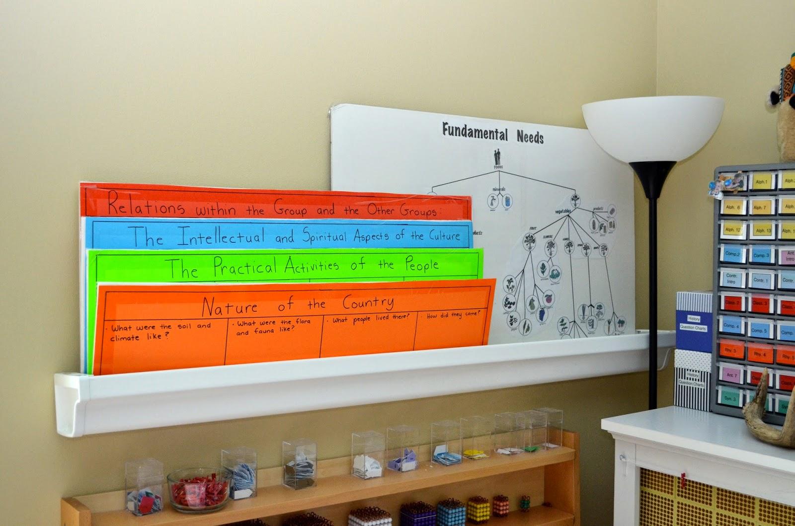storing Montessori charts