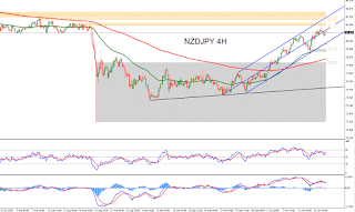 S 247 forex charts