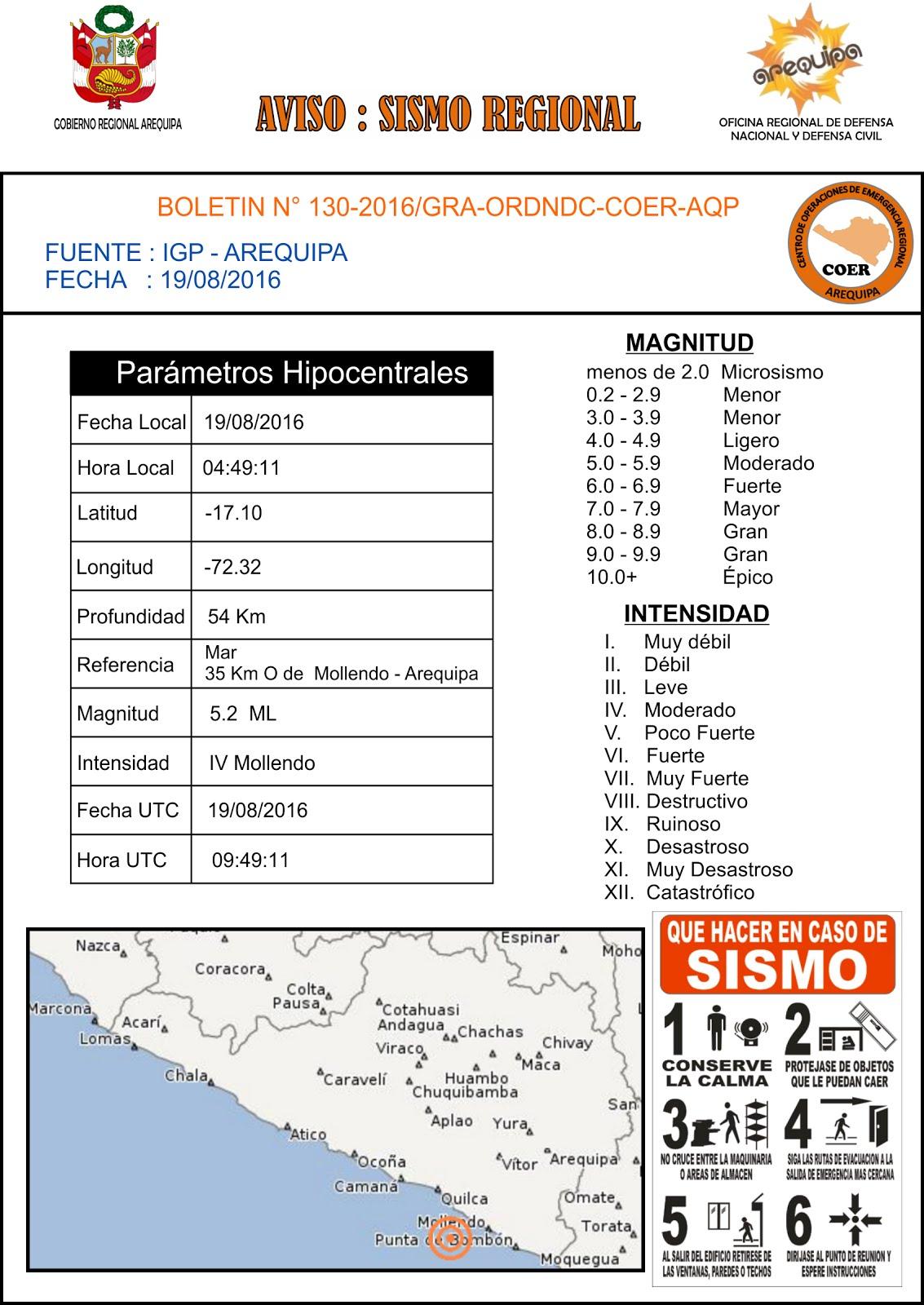 SISMO REGIONAL