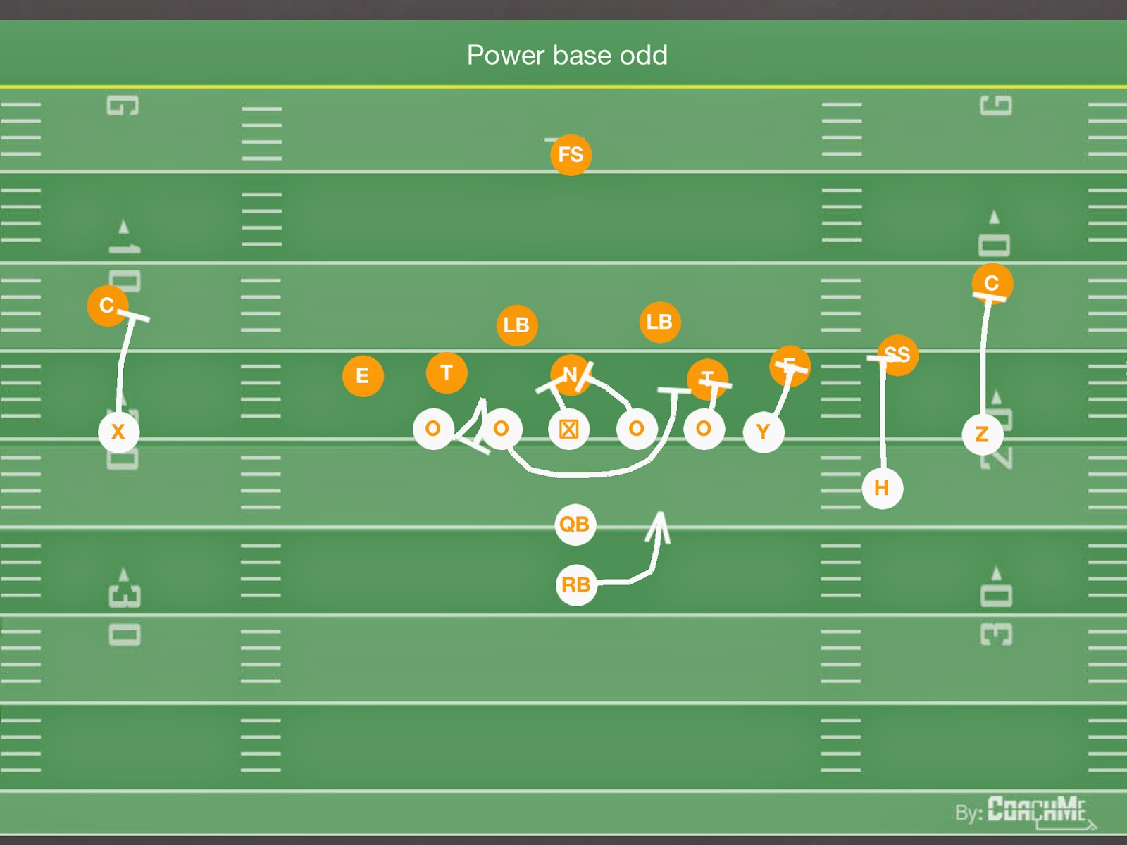 Coach b duds blog december 2014 by simply adding the word base to the play call we are running our bread and butter power scheme and only changing the tes block and the ots block fandeluxe Image collections