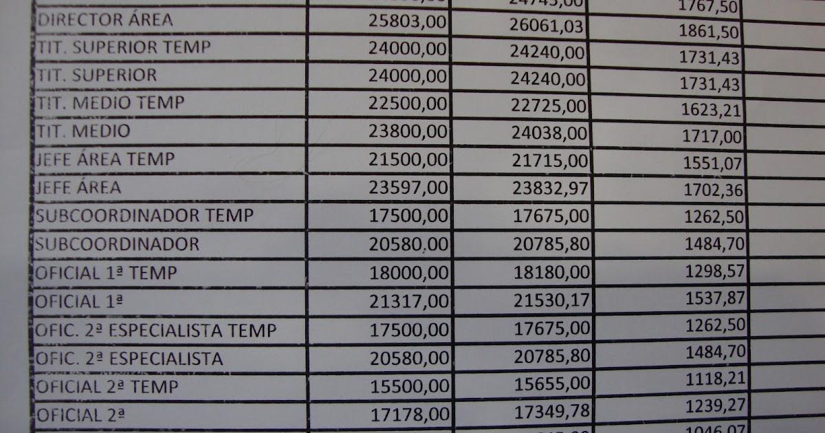 Rebelion En La Granja Tabla Salarial De 2012