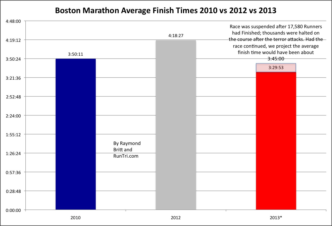 Greatest Half in History Run 13.1 - marinemarathon.com