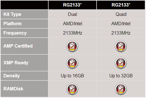 AMD Radeon RG2133,RAM Gaming,AMD,Random Access Memory
