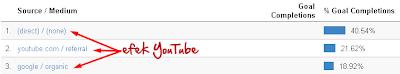 Cara Mudah Mencari Kata Kunci di YouTube