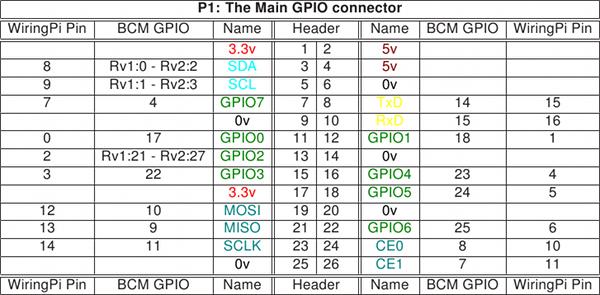 Pleasant Javapda Raspberry Pi Wiring Pi Wiring Digital Resources Spoatbouhousnl
