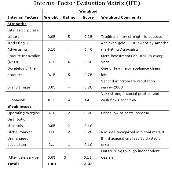ford ife and efe evaluation Efe matrix is an analytical technique for evaluation of external  and senior  management makes the strategic decisions based on ife matrix.
