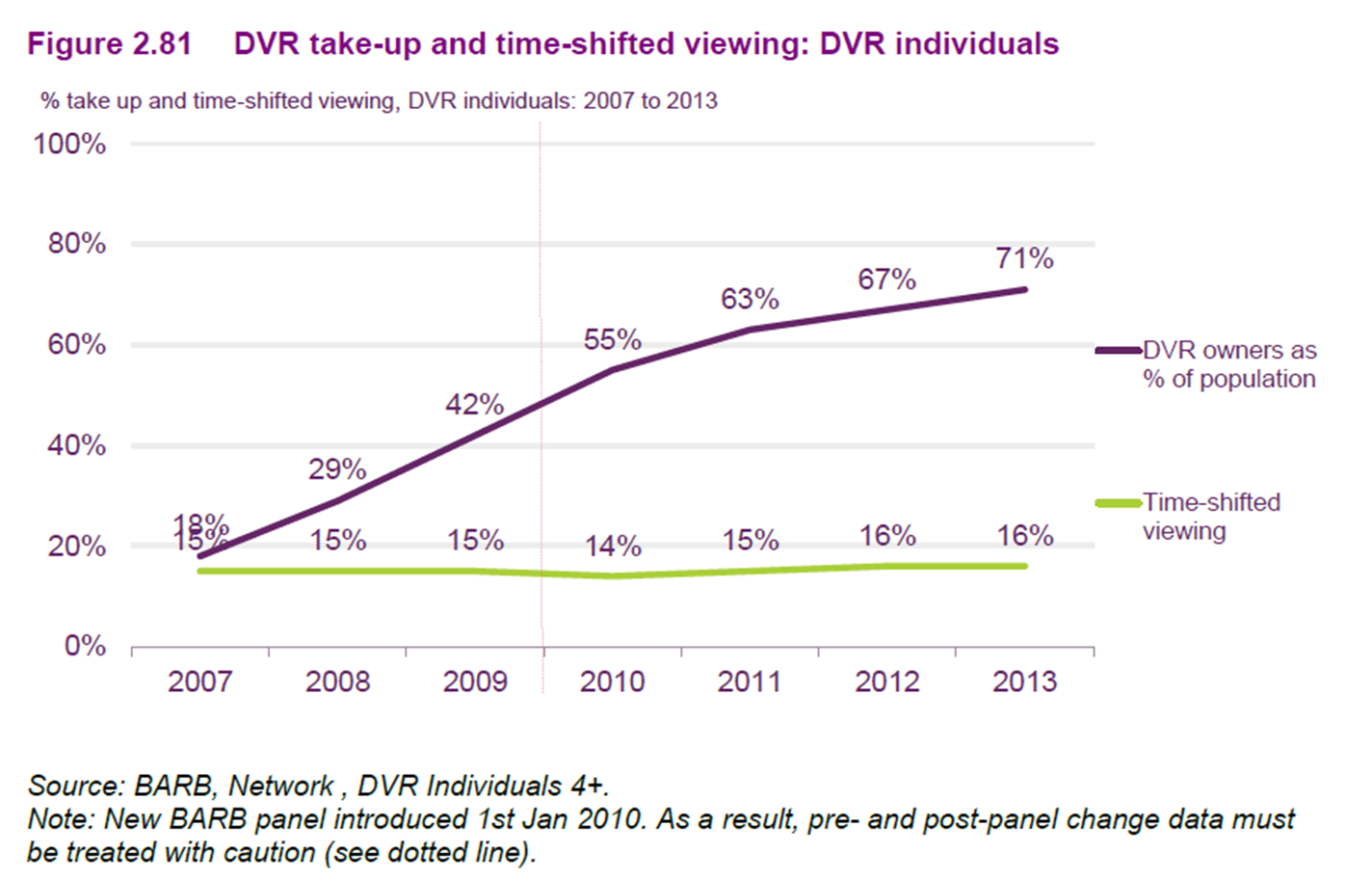 Hot, dvr market penetration