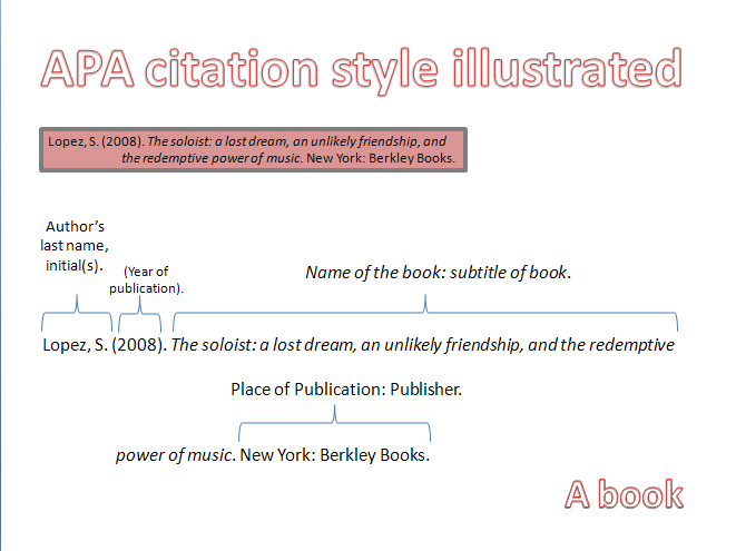 apa style textbook citation