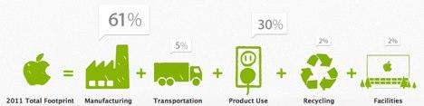 Environmental Report 2011 Apple  graphs