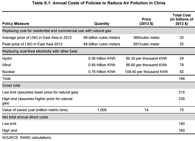 Costs of China's air pollution and cost to greatly reduce the problem